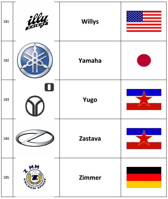 изготавливается тест на марки машин по картинкам названии для магазина